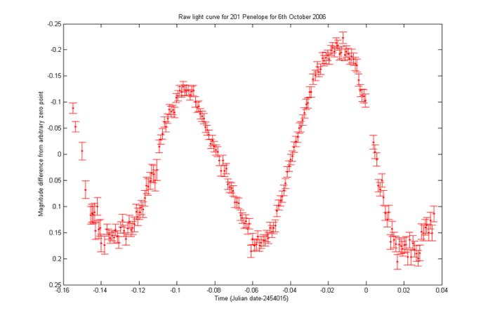 800px-201_Penelope_light_curve